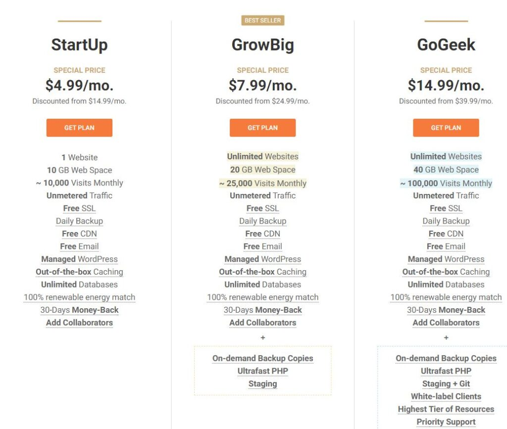 Best SiteGround Hosting ReviewIn Hindi in 2021